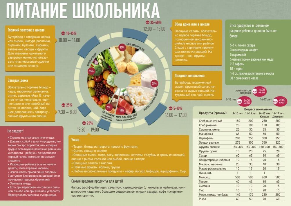 Рецепты и меню на неделю для 1.5 ребенка в